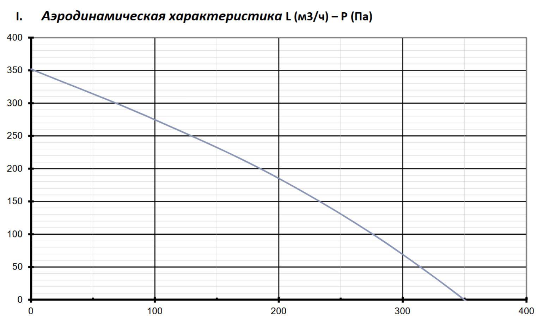 Аэродинамические характеристики Приточно-вытяжной рекуператор Node7