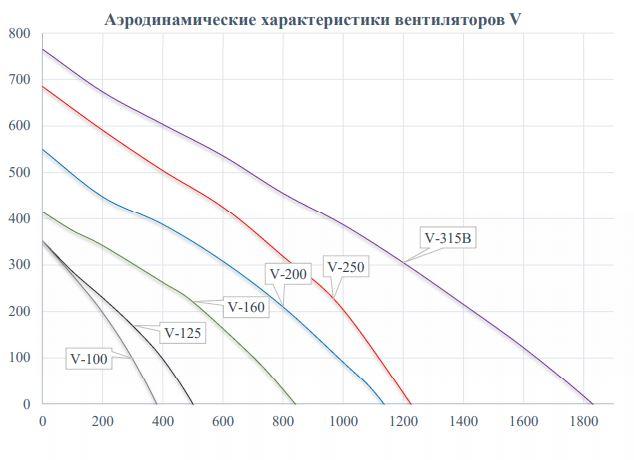 Аэродинамические характеристики Вентилятор круглый компактный