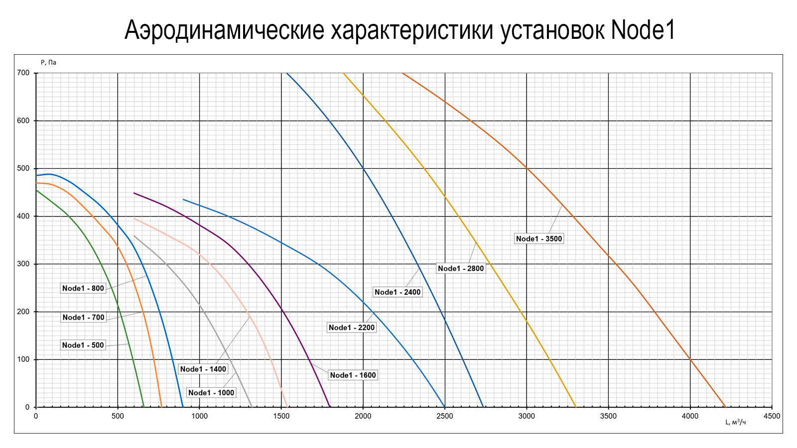 Аэродинамические характеристики Node1 EC Vertical