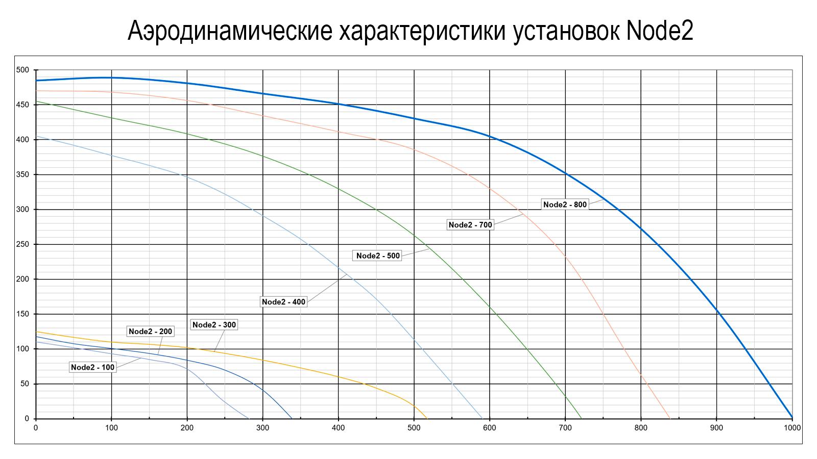Аэродинамические характеристики Node2 EC