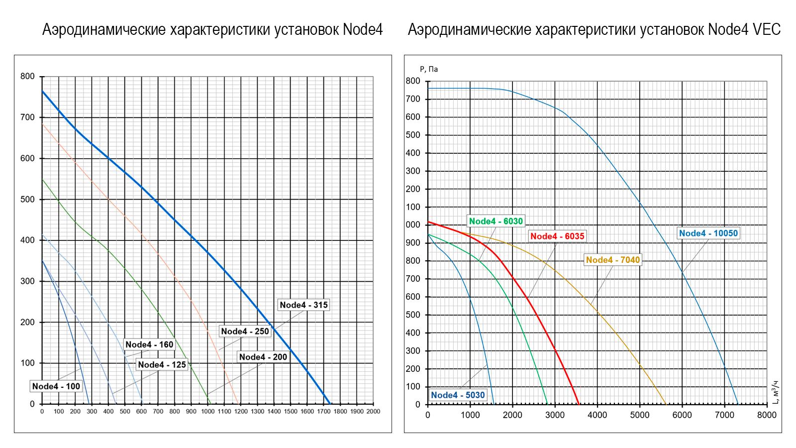 Аэродинамические характеристики Приточная установка Node4