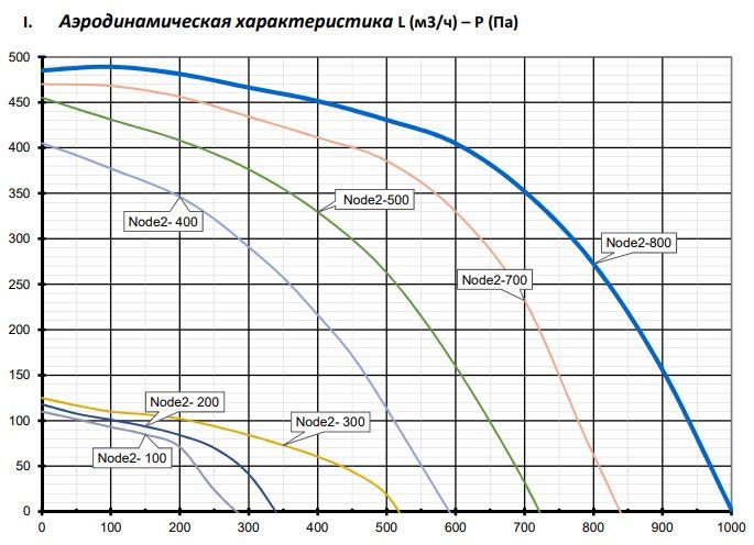 Аэродинамические характеристики Node2 AC