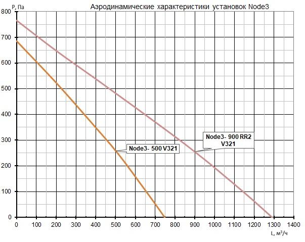 Аэродинамические характеристики Node3 AC Vertical