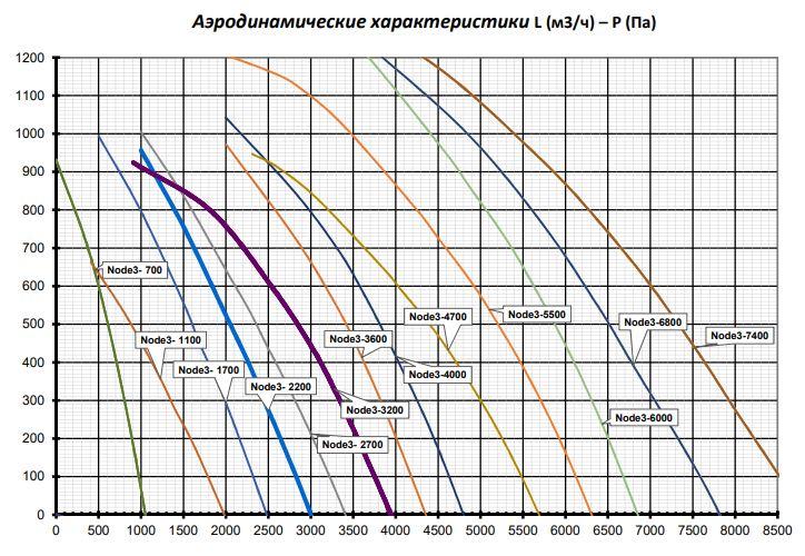 Аэродинамические характеристики Node3 EC Vertical