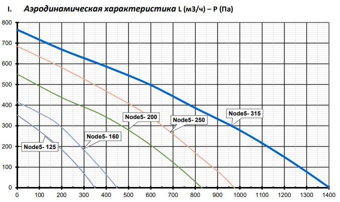 Аэродинамические характеристики Приточно-вытяжная установка Node5