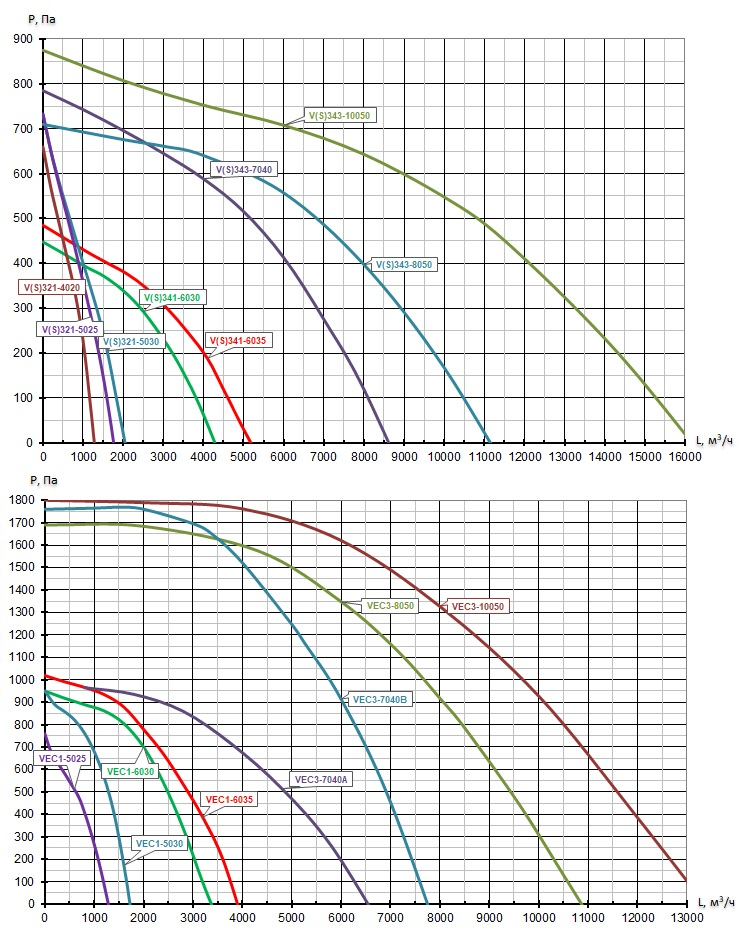 Аэродинамические характеристики Вентилятор прямоугольный