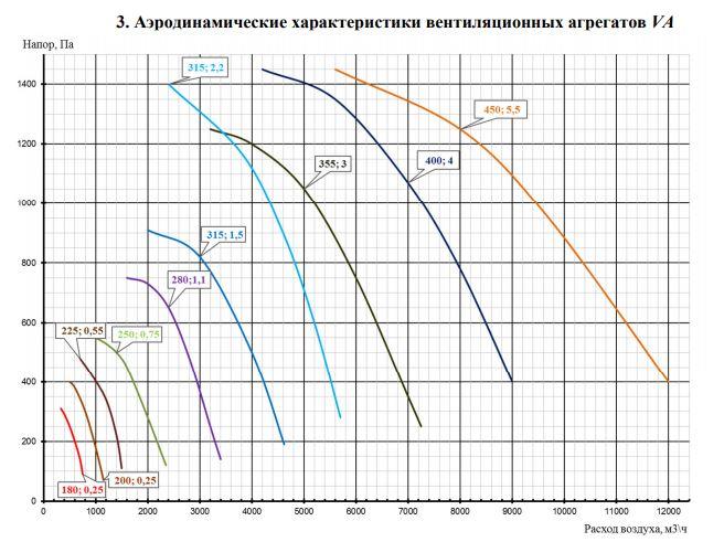 Аэродинамические характеристики Вентилятор VA