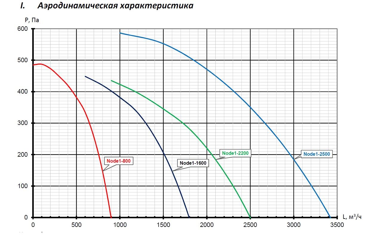Аэродинамические характеристики Node1 AC Vertical AQUA