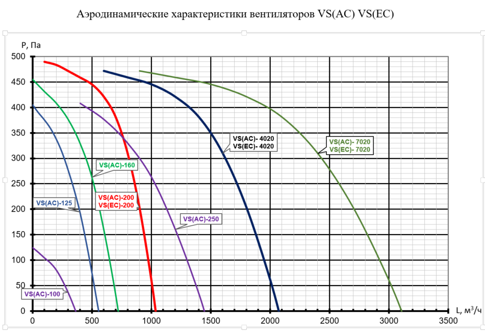 Аэродинамические характеристики Вентилятор прямоугольный бесшумный