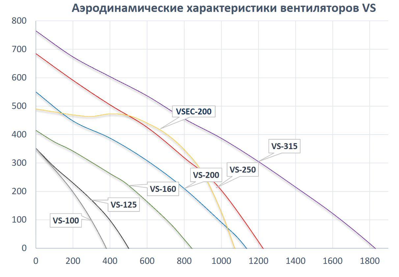 Аэродинамические характеристики Вентилятор круглый шумоизолированный